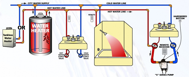 ACTExistingHomeDiagram hot water recirculation pumps home water pump diagram at aneh.co