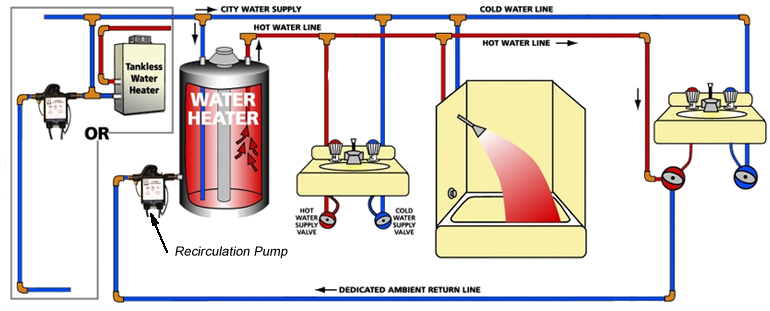 Hot water recirculation pumps ccuart Images